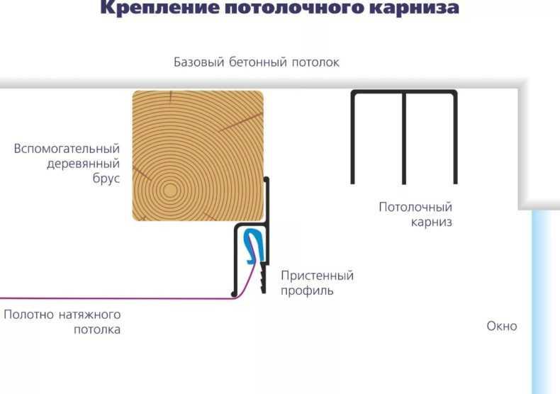 Потолочные карнизы, купить недорого потолочный карниз для штор в Москве